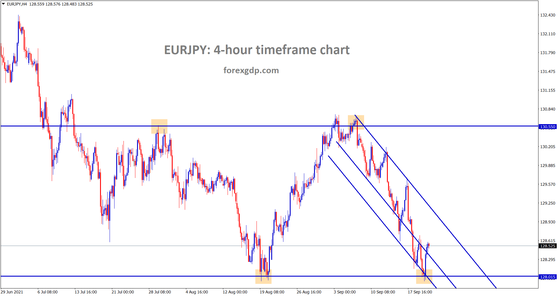 EURJPY is still moving in a descending channel range and recently rebound from the support area