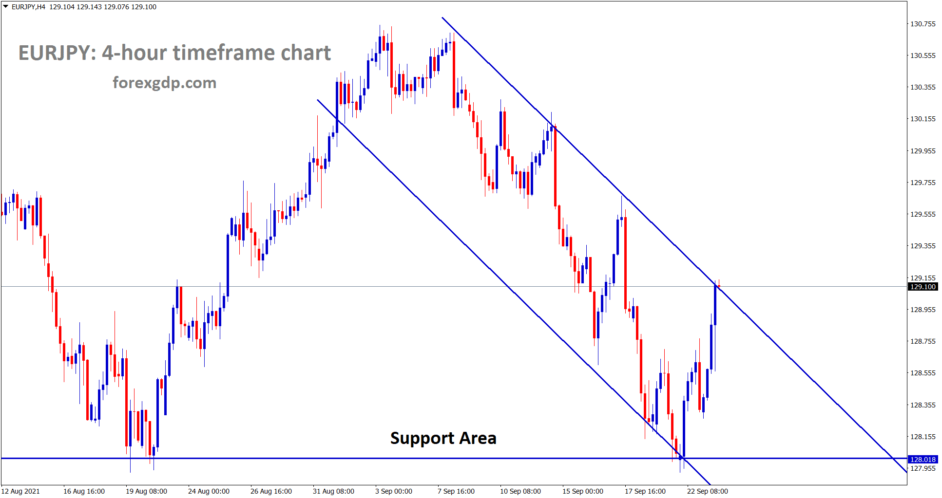 EURJPY rebound from the support area and reached the lower high of the descending channel