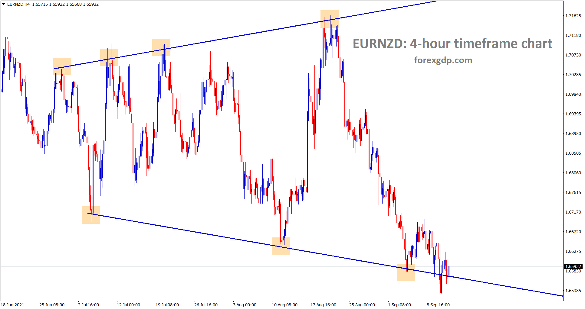 EURNZD has formed a Expanding Triangle pattern in the 4 hour timeframe chart