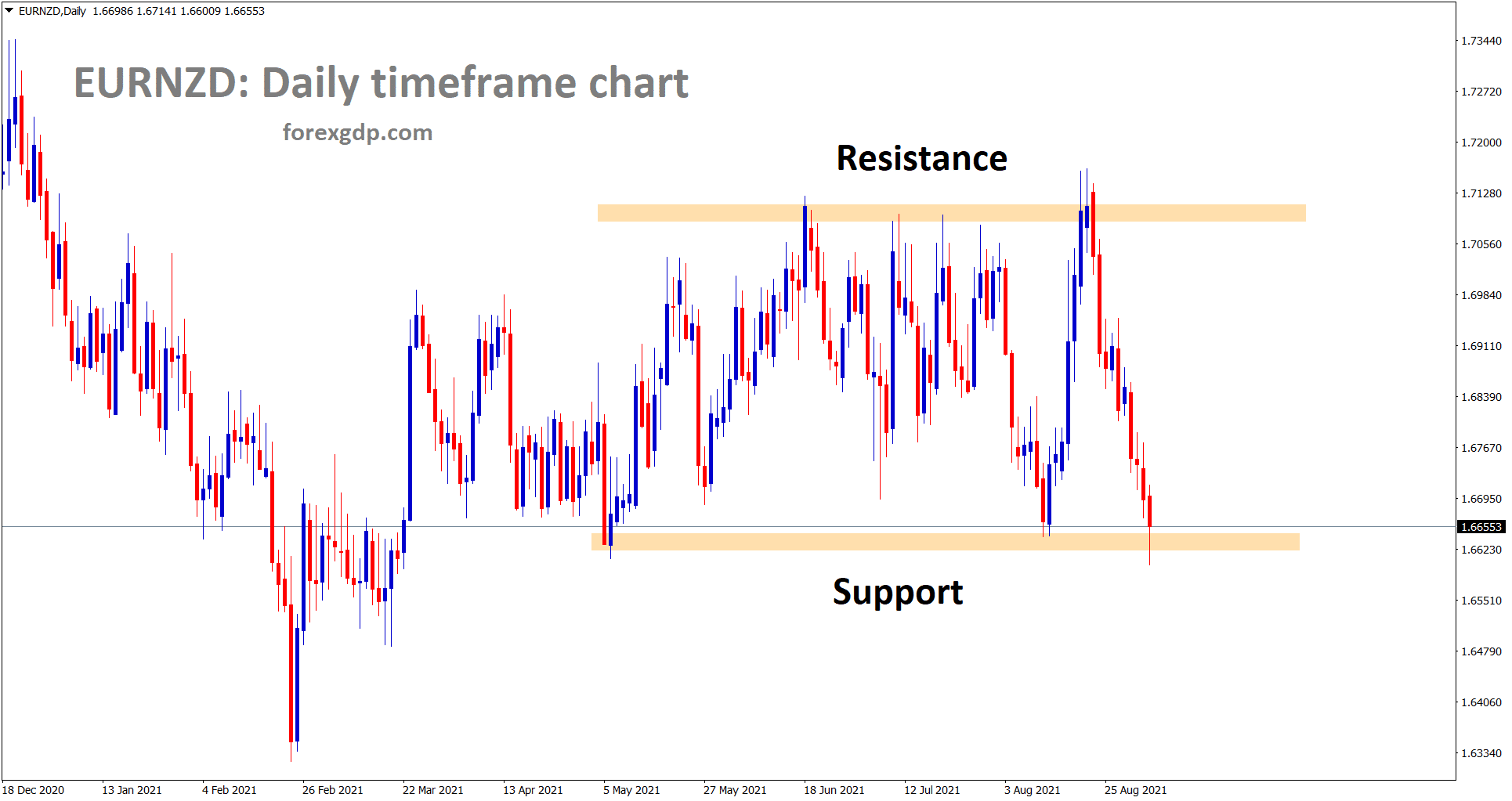 EURNZD has reached the support area again in the daily timeframe