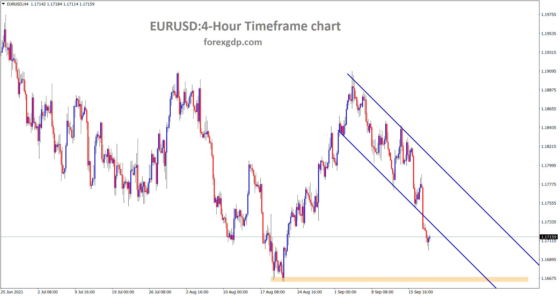 EURUSD has broken the bottom level of the descending channel and starts to fall towards the next support area