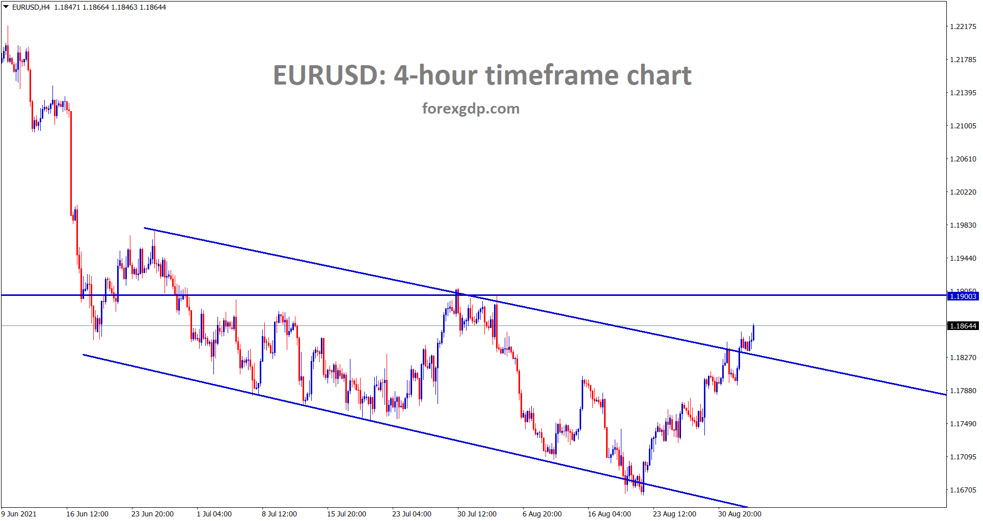 EURUSD has broken the top of the descending channel range and its going to reach the horizontal resistance area