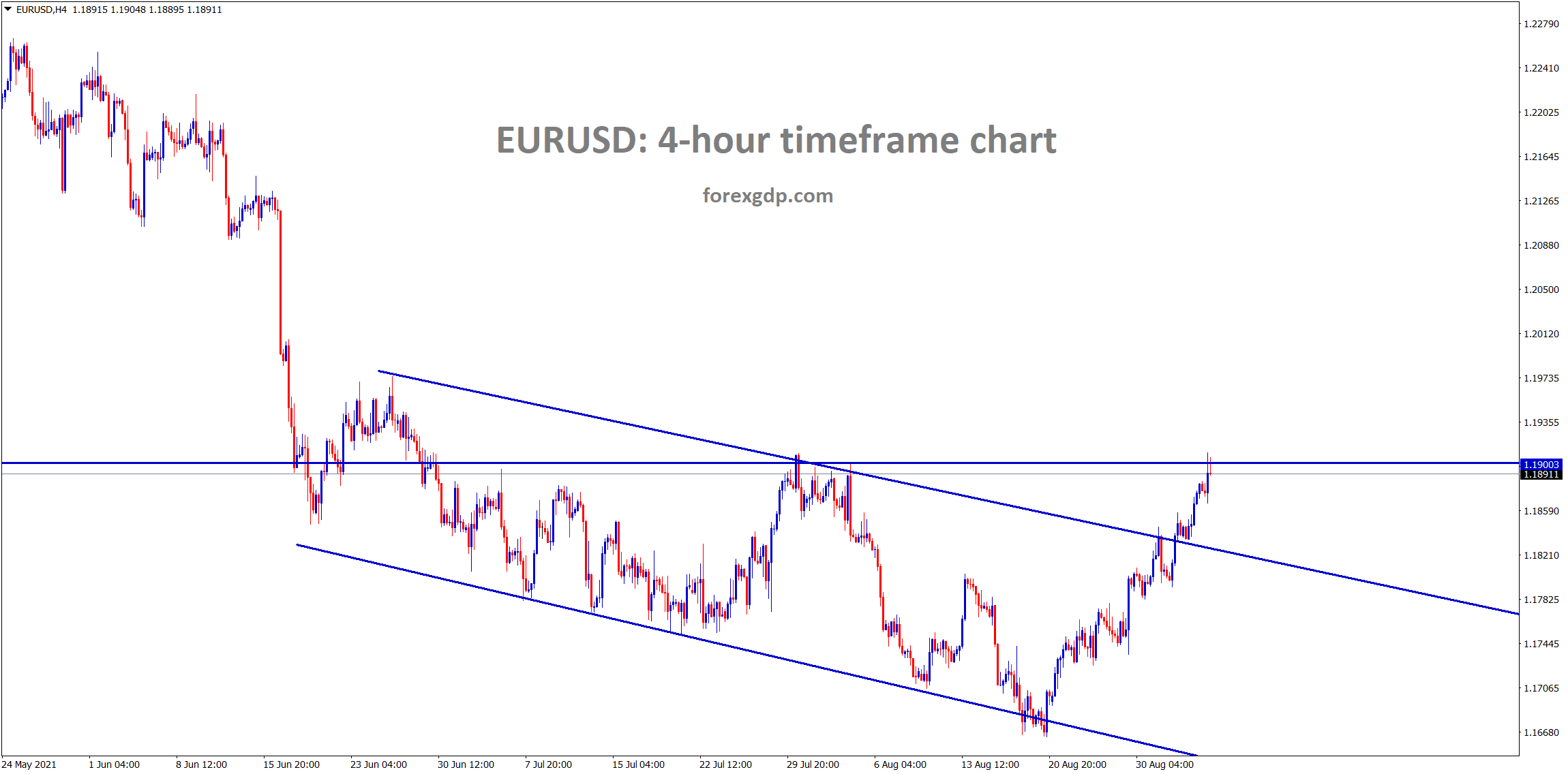 EURUSD has reached the horizontal resistance area after breaking the descending channel