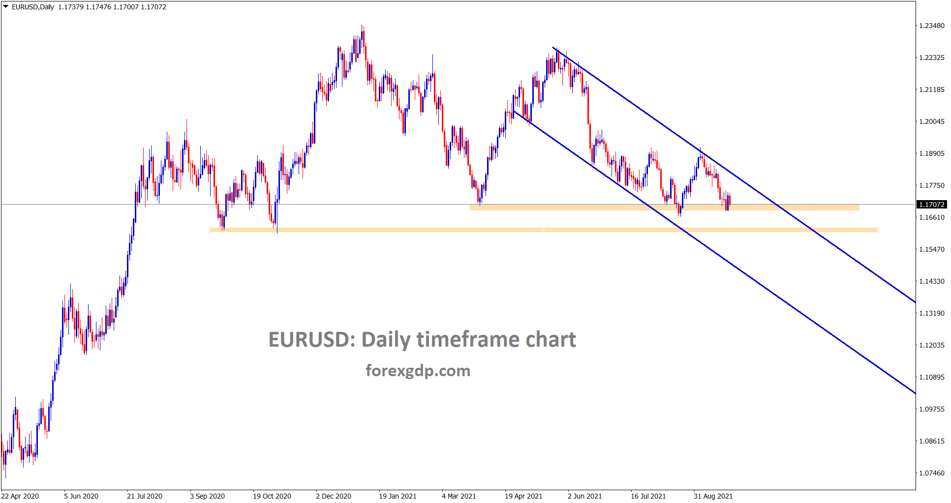 EURUSD is consolidating at the support area