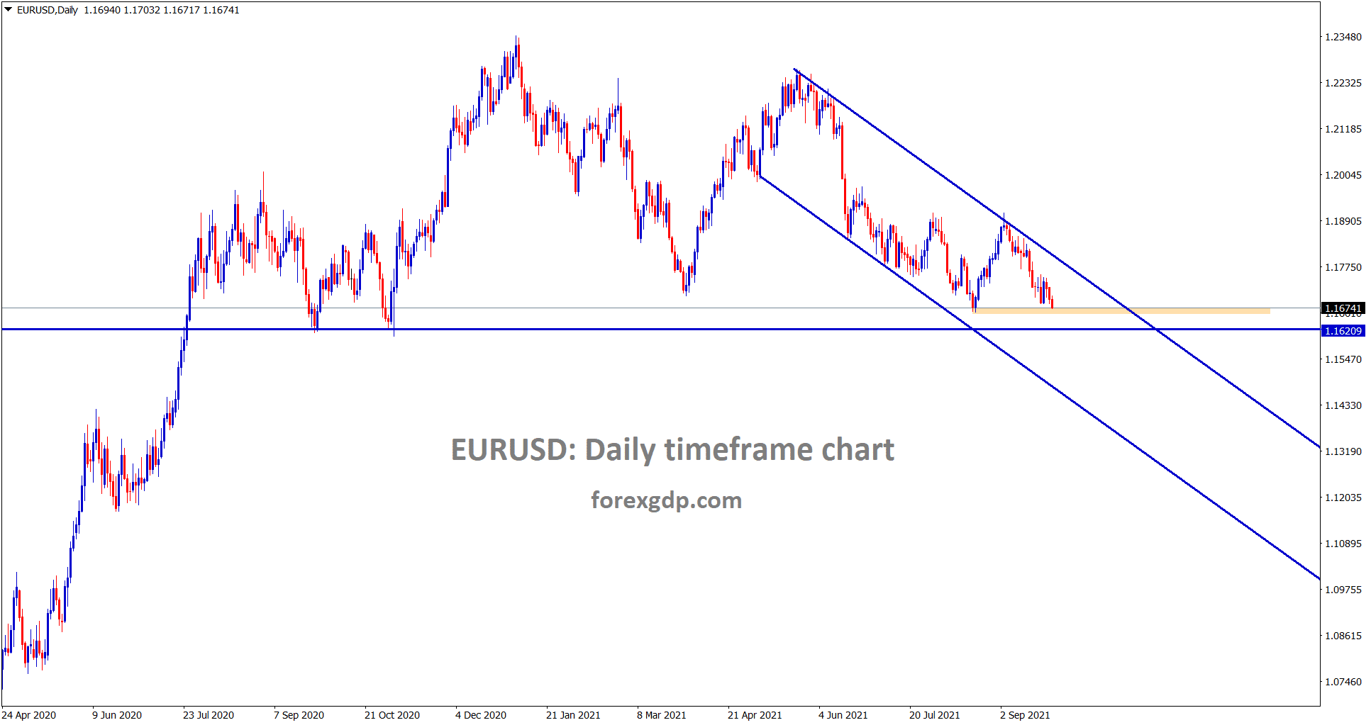 EURUSD is moving in a clear downtrend line and now its heading towards the next support area