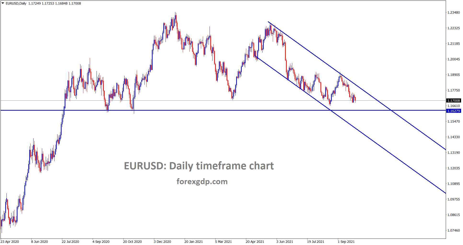 EURUSD is moving in a downtrend line heading towards next support zones.
