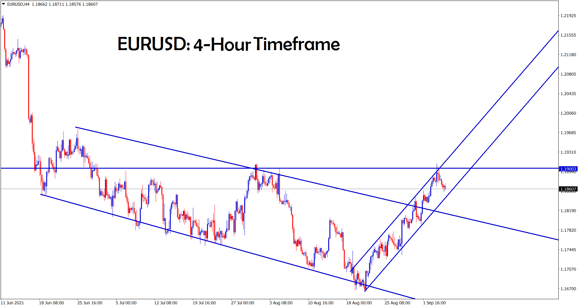 EURUSD is moving in a narrow ascending channel and making a correction from the horizontal resistance area