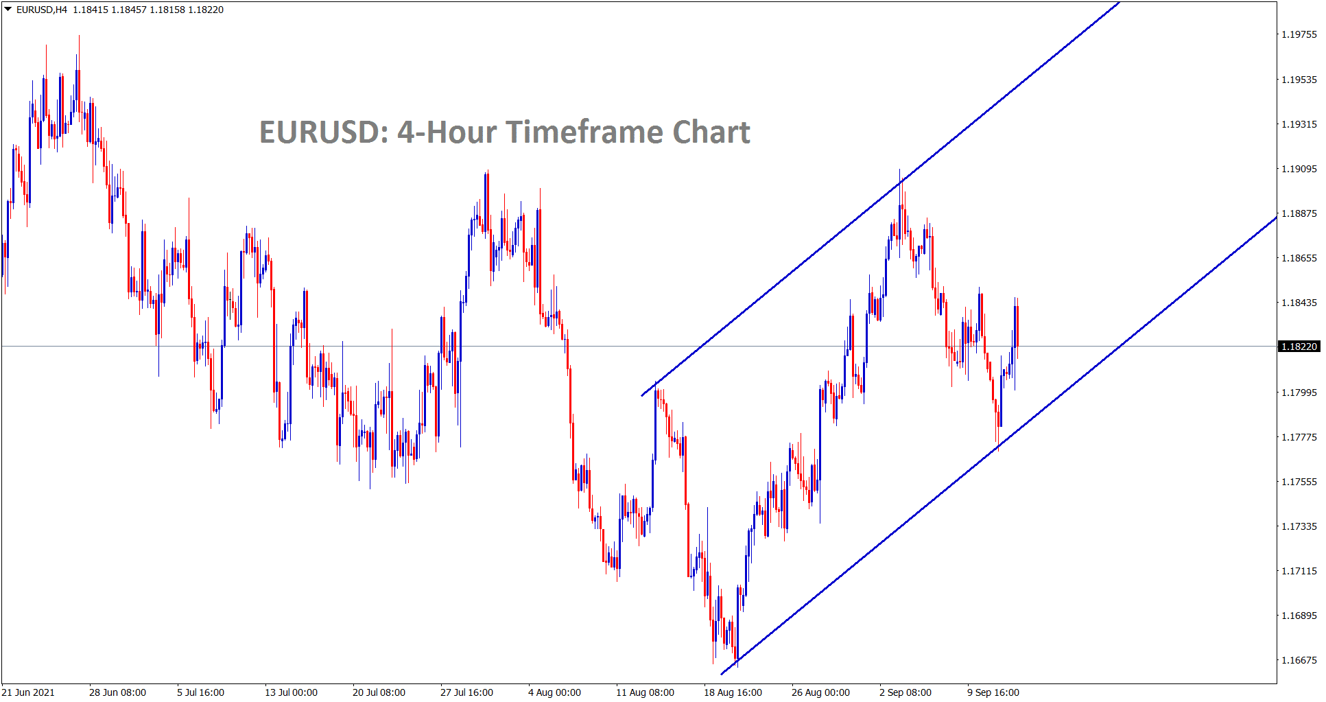 EURUSD is moving in an Ascending channel range