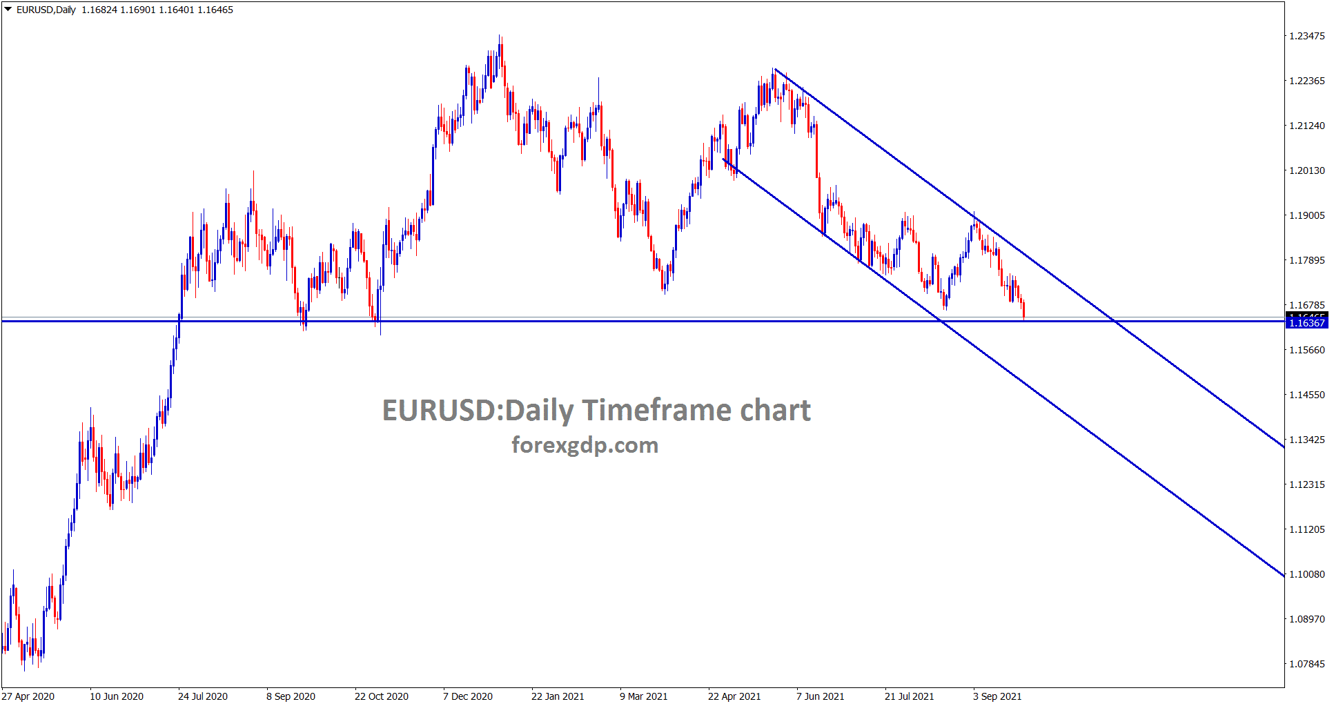 EURUSD is standing now at the support area