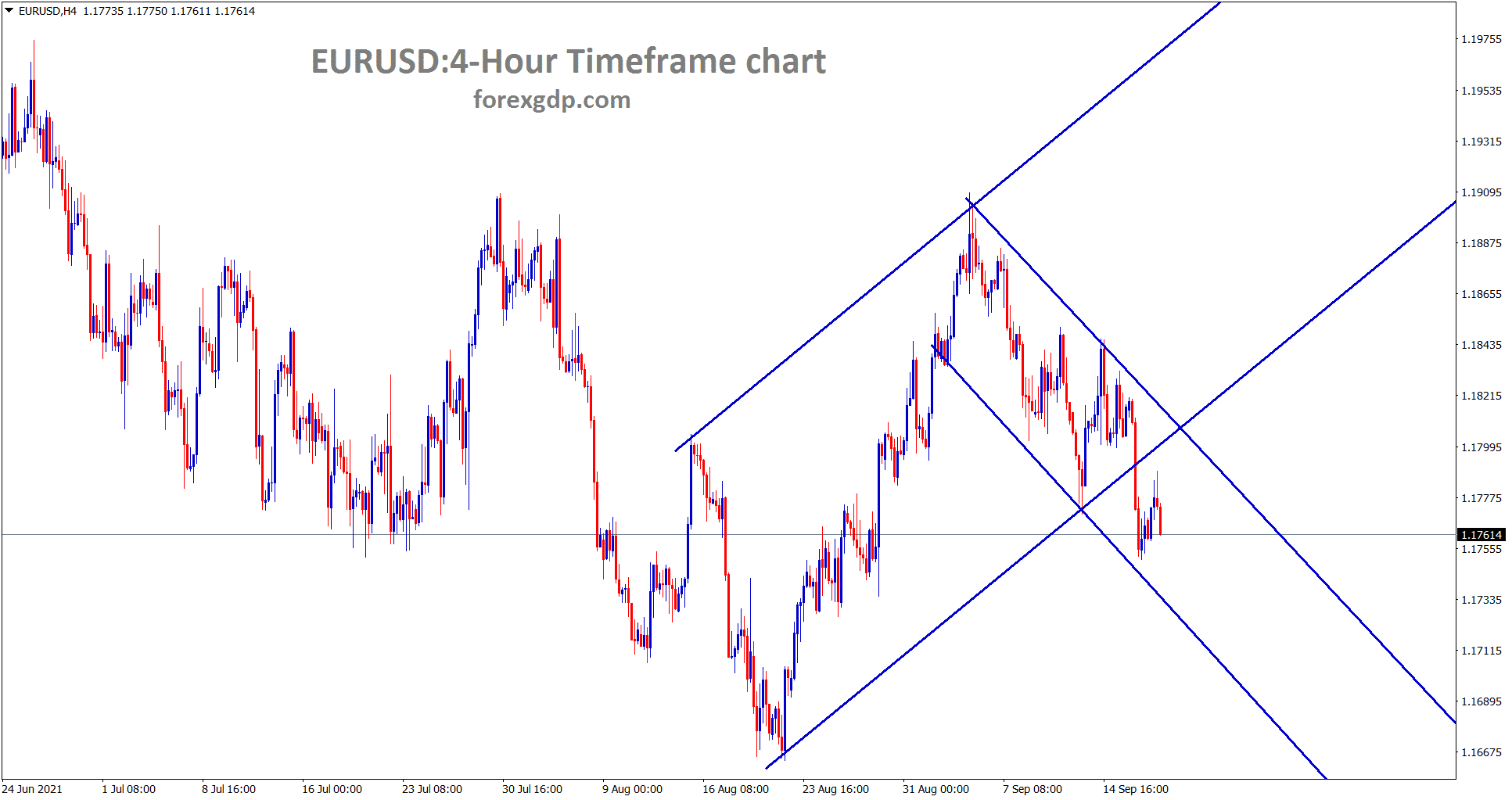 EURUSD is still moving between the channel ranges