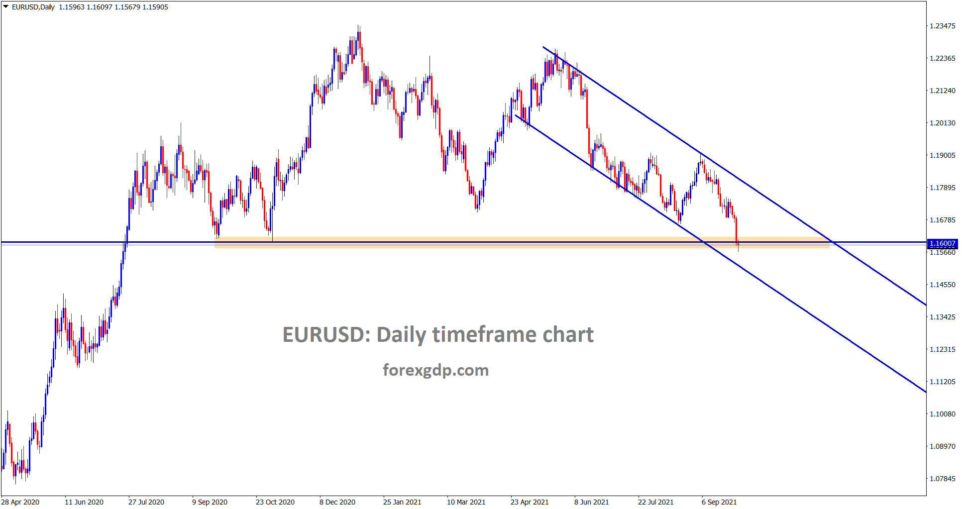 EURUSD is still standing at the important support area