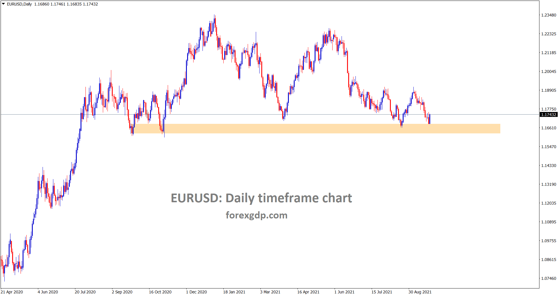 EURUSD is still standing at the major support area in the daily timeframe