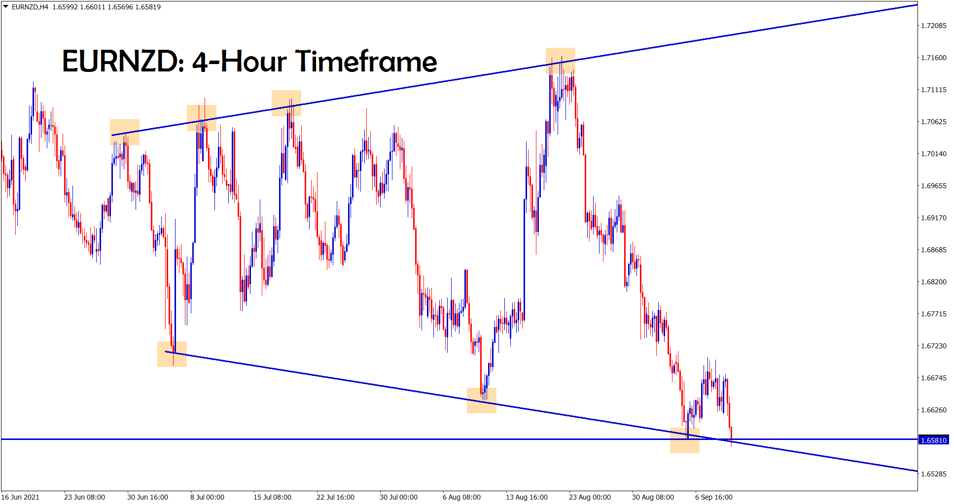 Expanding Triangle pattern has formed in the EURNZD 4 hour Timeframe chart