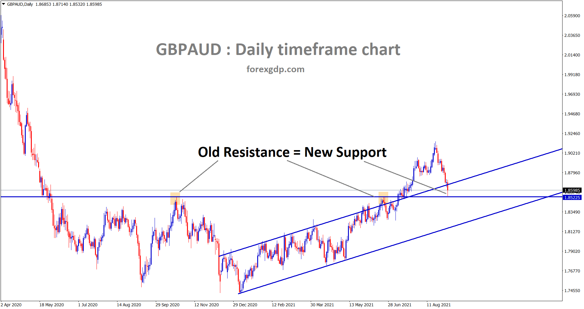 GBPAUD bounced back after retesting the old resistance level