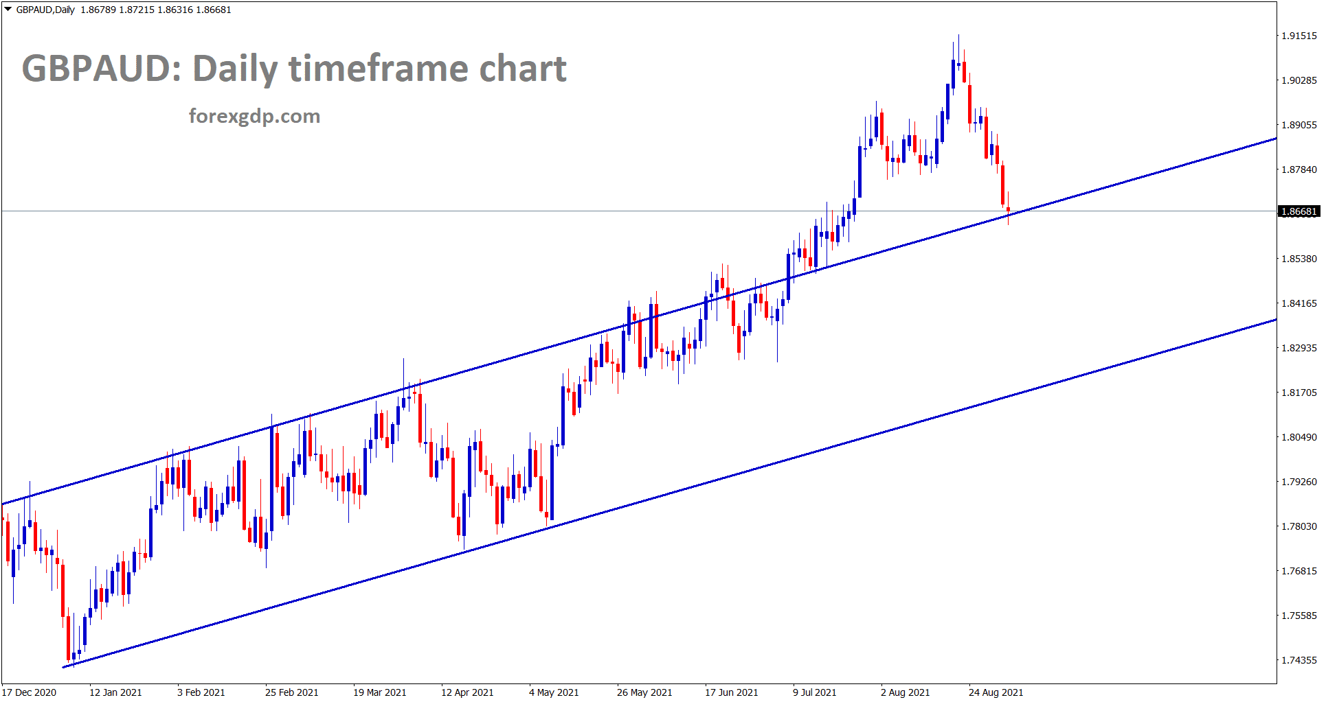 GBPAUD has reached the retest area of the previous broken resistance level