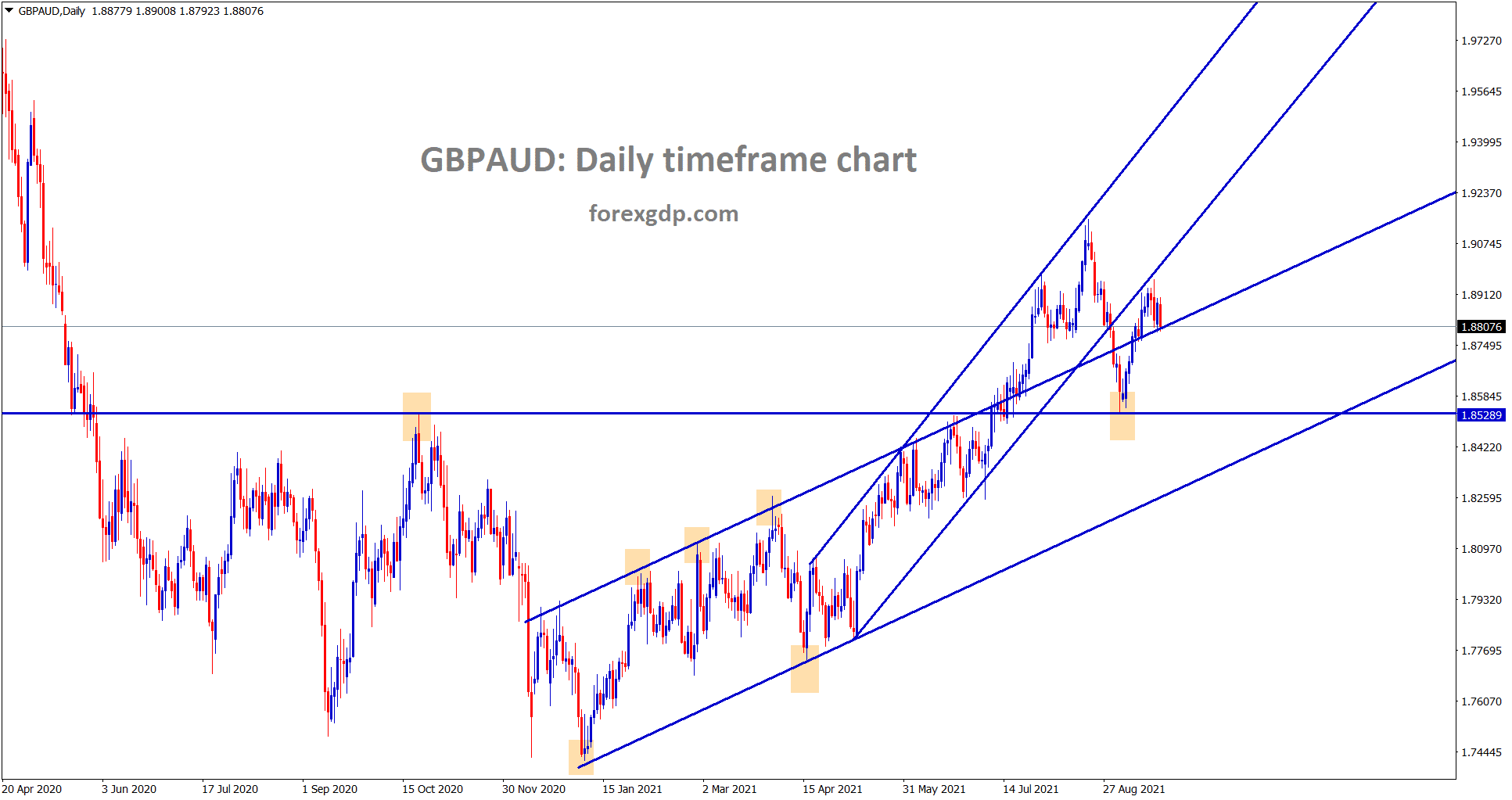 GBPAUD is consolidating at the retest zone of the uptrend lines