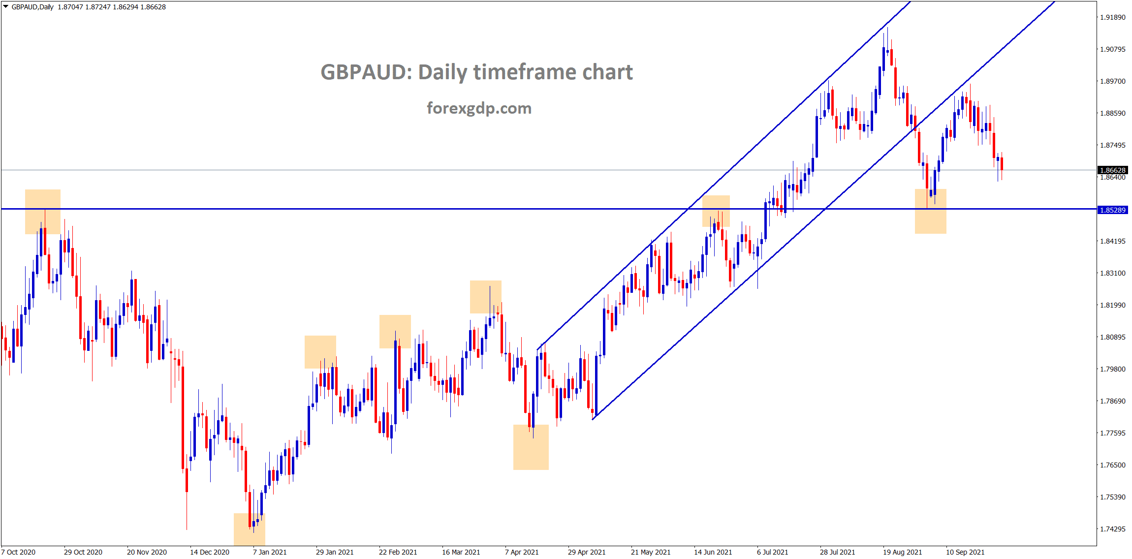 GBPAUD is making correction after retesting the broken level of the ascending channel