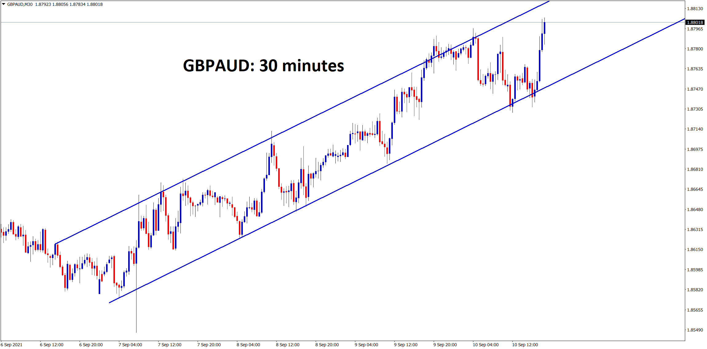 GBPAUD is moving in a clear ascending channel range in the 30 minutes timeframe