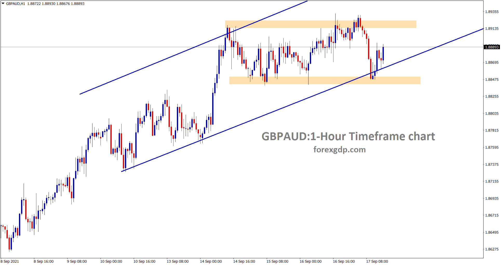 GBPAUD is ranging in an uptrend line