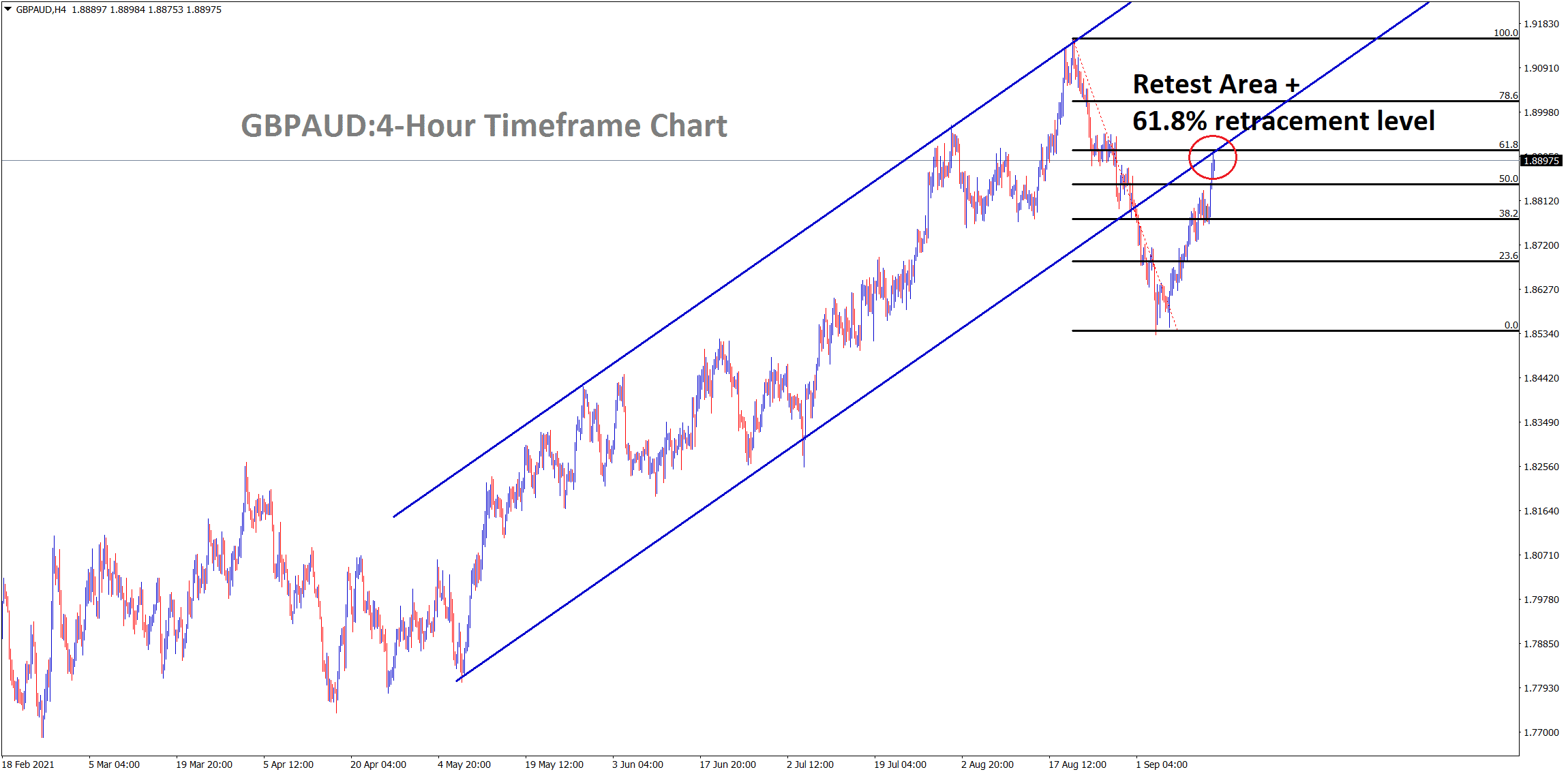 GBPAUD is standing at the retest area of the broken Ascending channel and 61.8 retracement made