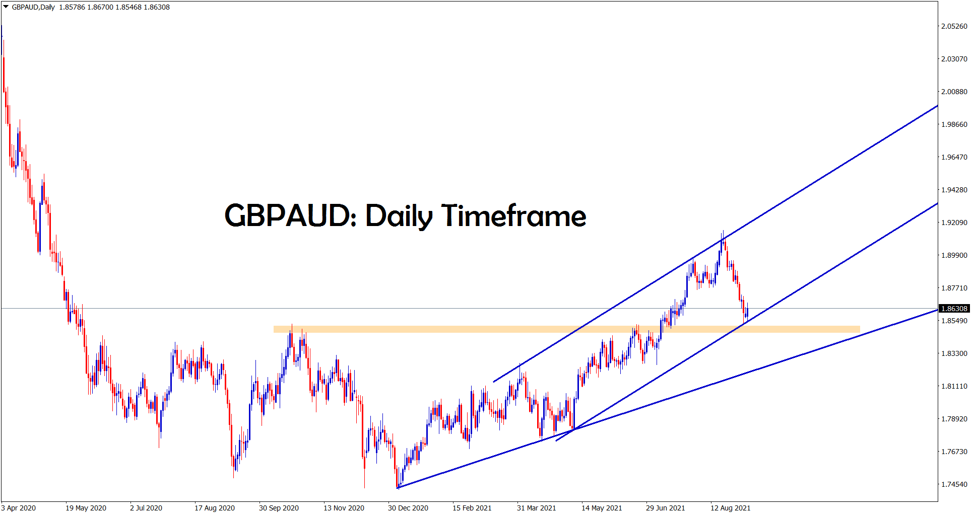 GBPAUD is trying to rebound from the support area and the higher low of Ascending channel line