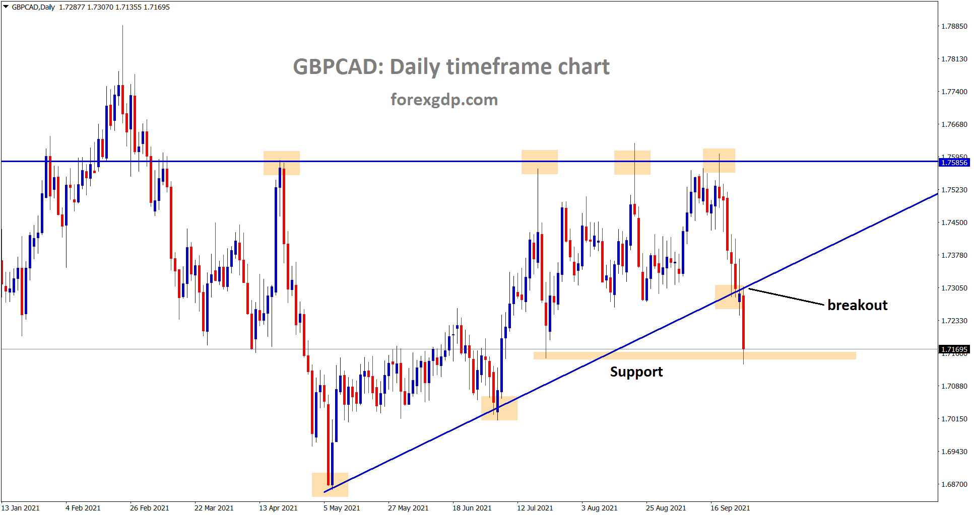 GBPCAD has broken the ascending triangle low and reached the horizontal support area