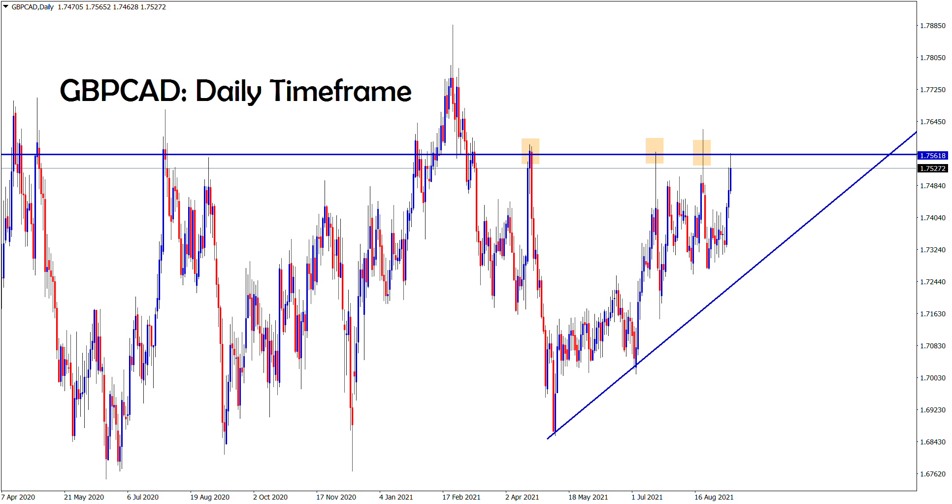 GBPCAD hits the resistance area of the ascending Triangle pattern