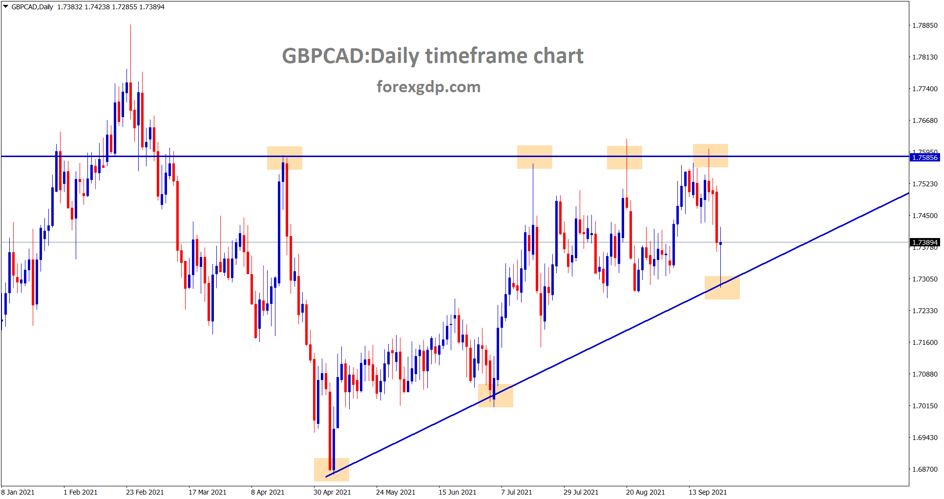 GBPCAD is moving in an Ascending Triangle pattern