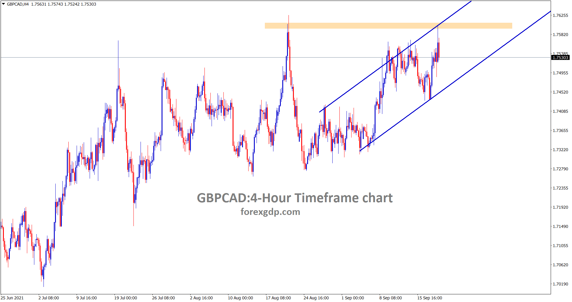 GBPCAD is moving uptrend and reaches the horizontal resistance area