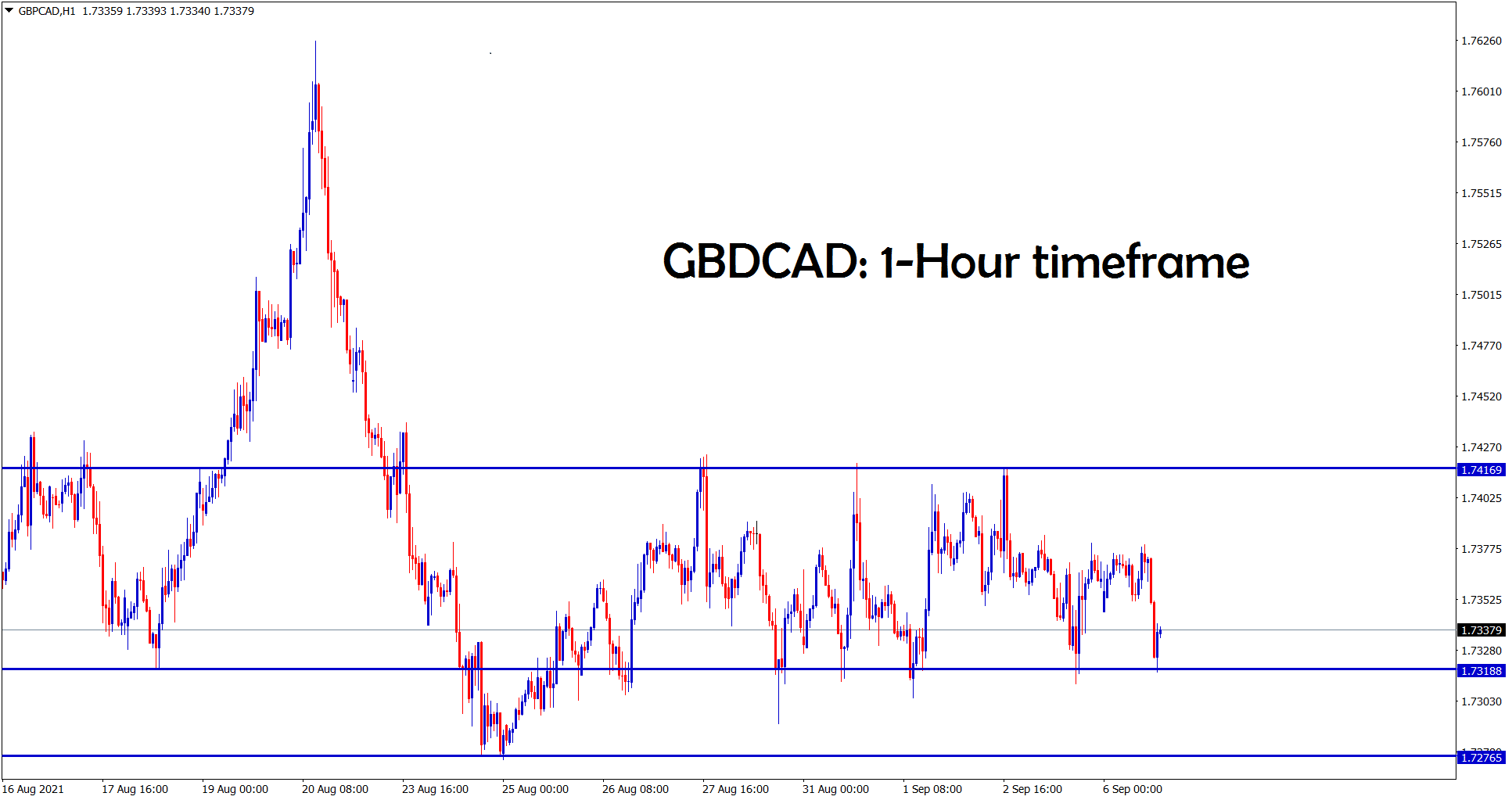 GBPCAD is ranging up and down between the SR levels