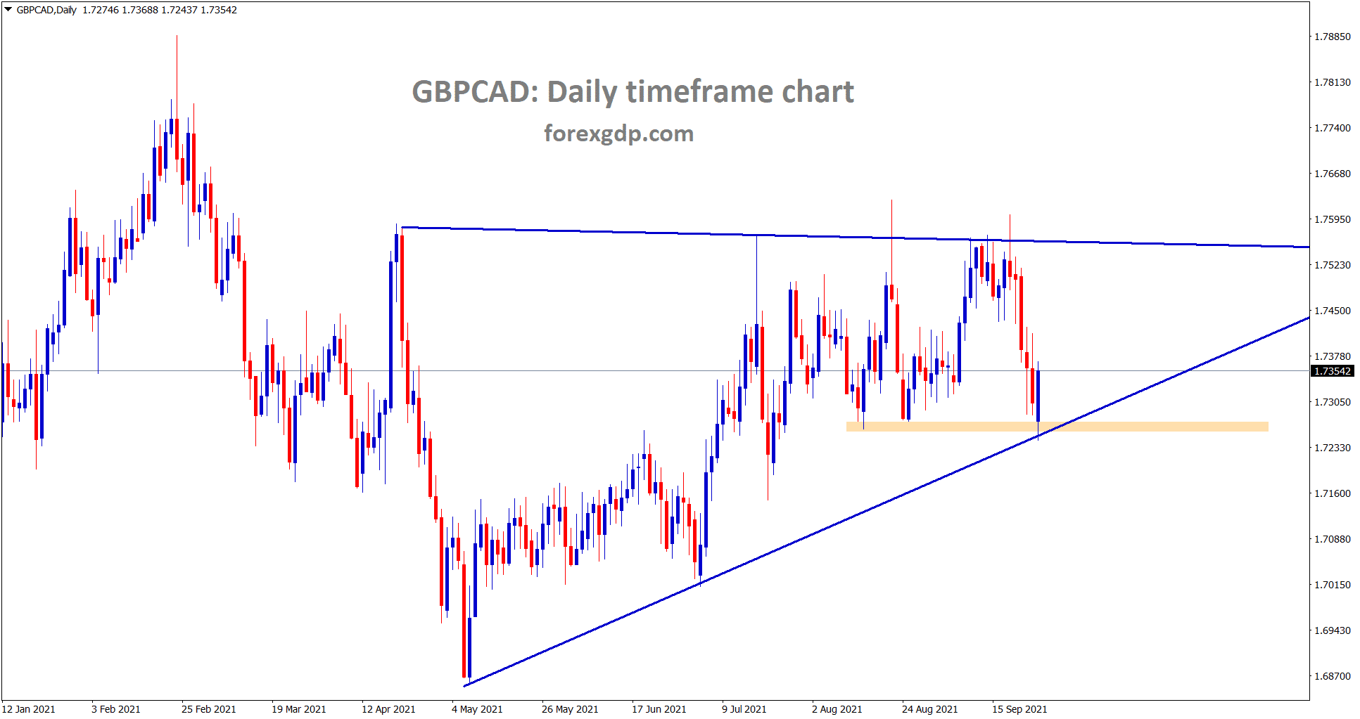 GBPCAD is rebounding from the higher low and the horizontal support.