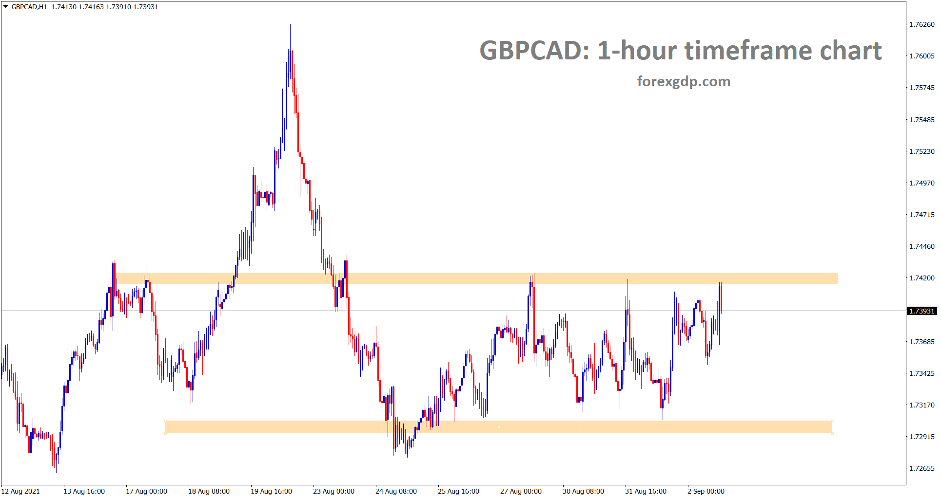 GBPCAD is standing now at the resistance area range