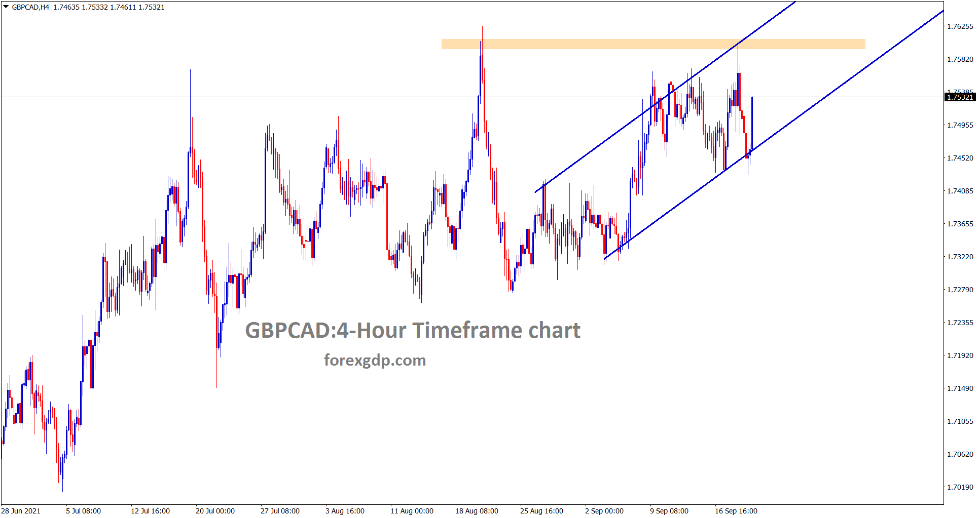 GBPCAD is still moving in an Uptrend within the channel ranges