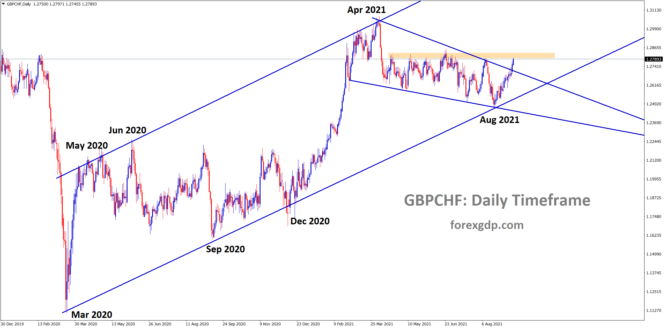 GBPCHF has broken the top level of the falling wedge and standing now at the horizontal resistance area