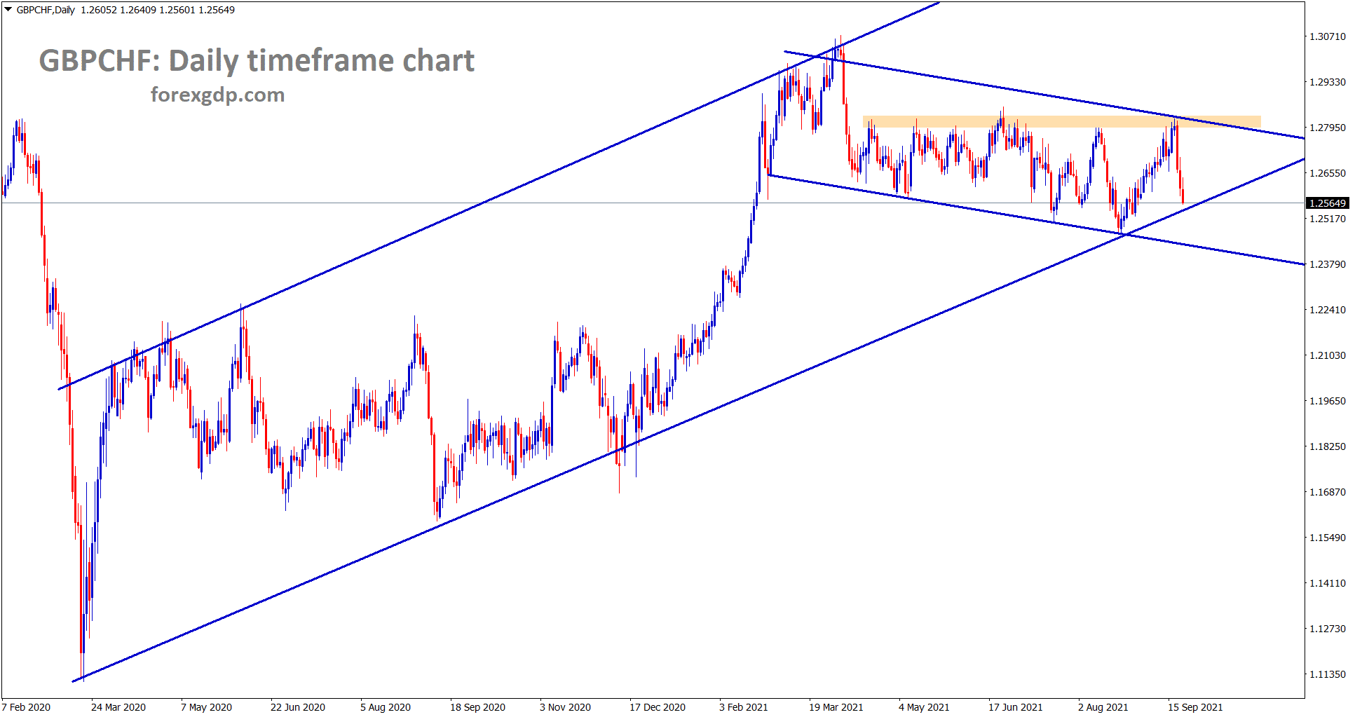 GBPCHF has fallen again to the higher low of the uptrend line