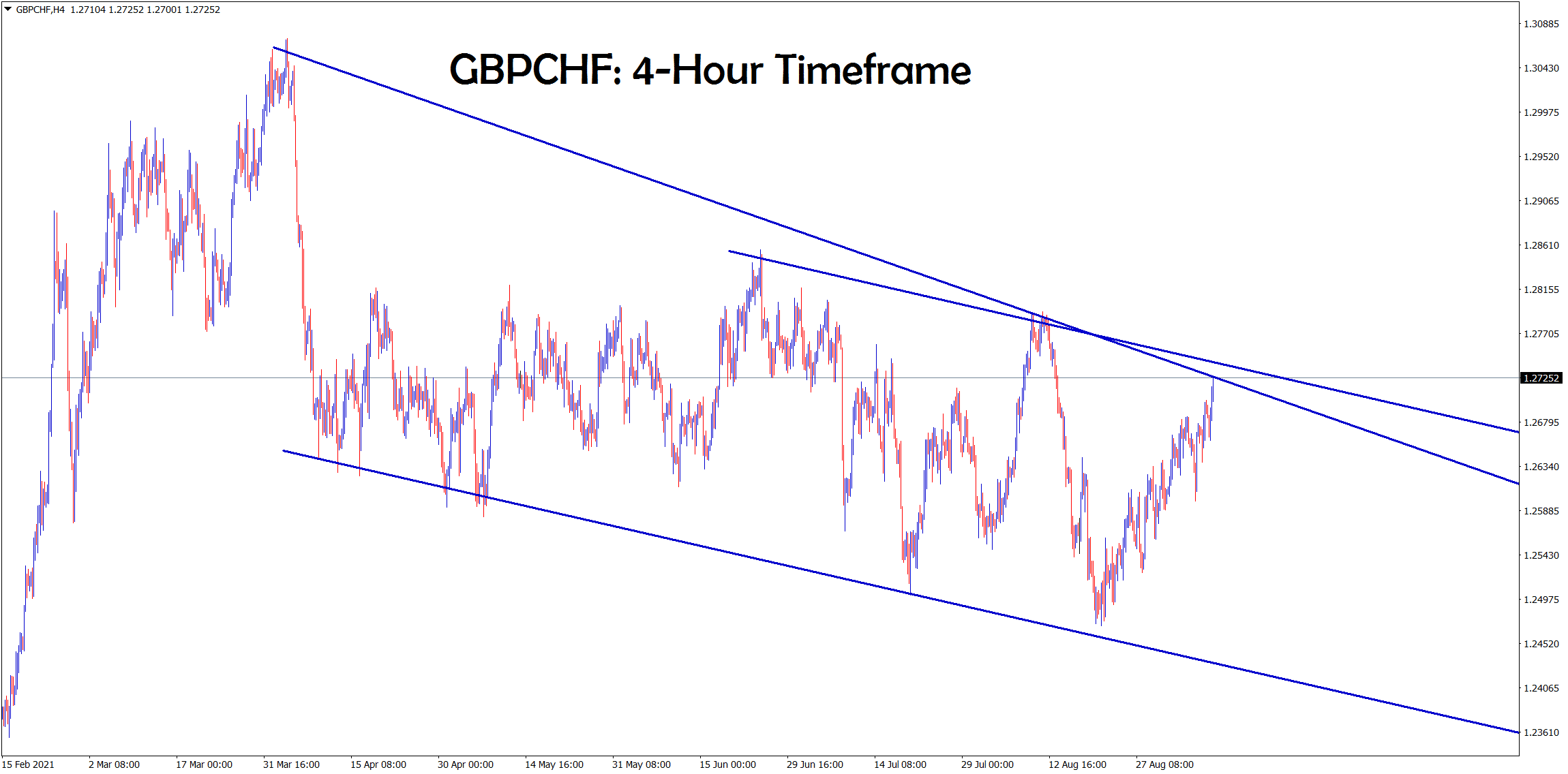 GBPCHF hits the lower high of the downtrend line