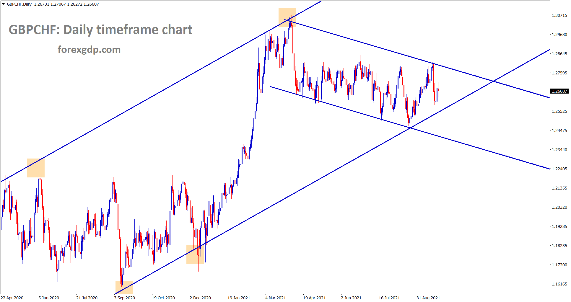GBPCHF is moving in a channel range trying to break the higher low of major uptrend line.