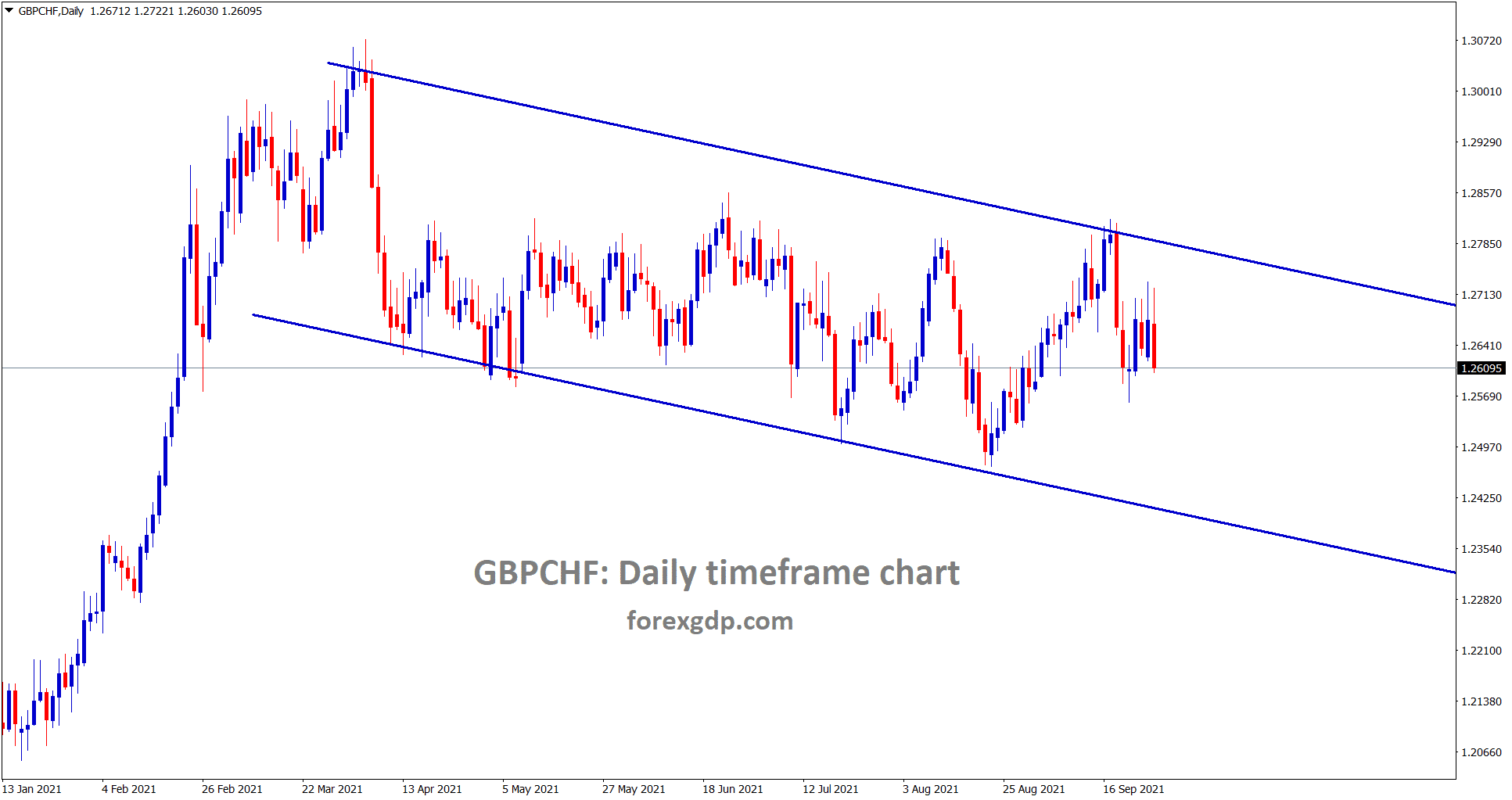 GBPCHF is moving in a downtrend line