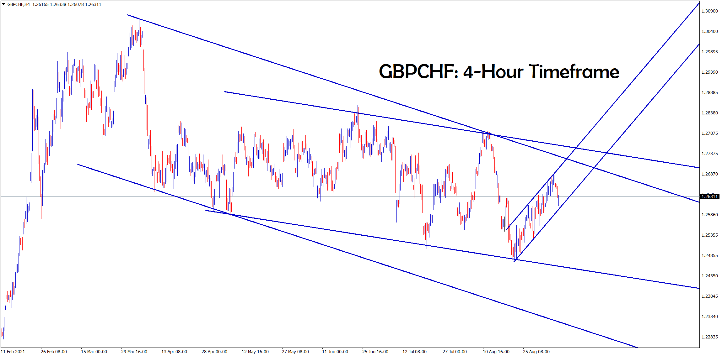 GBPCHF is moving in a minor ascending channel now
