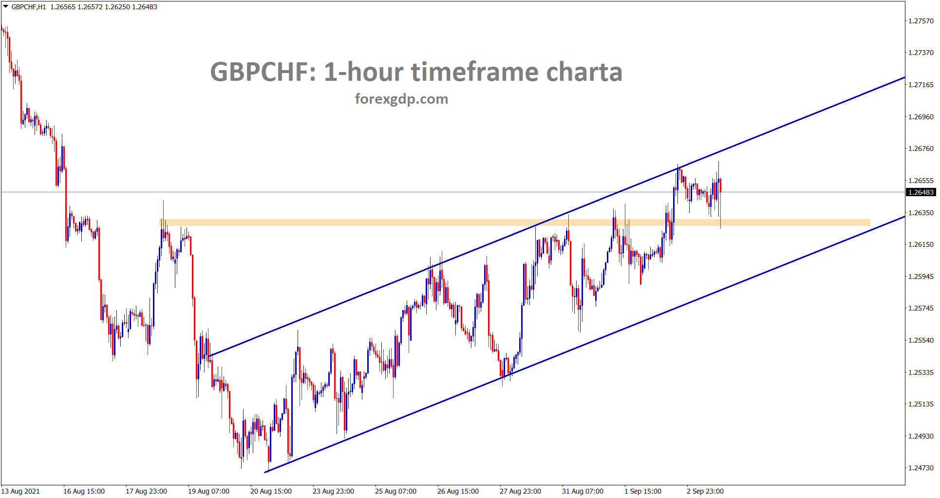 GBPCHF is moving in an Ascending channel breaking the recent resistance area