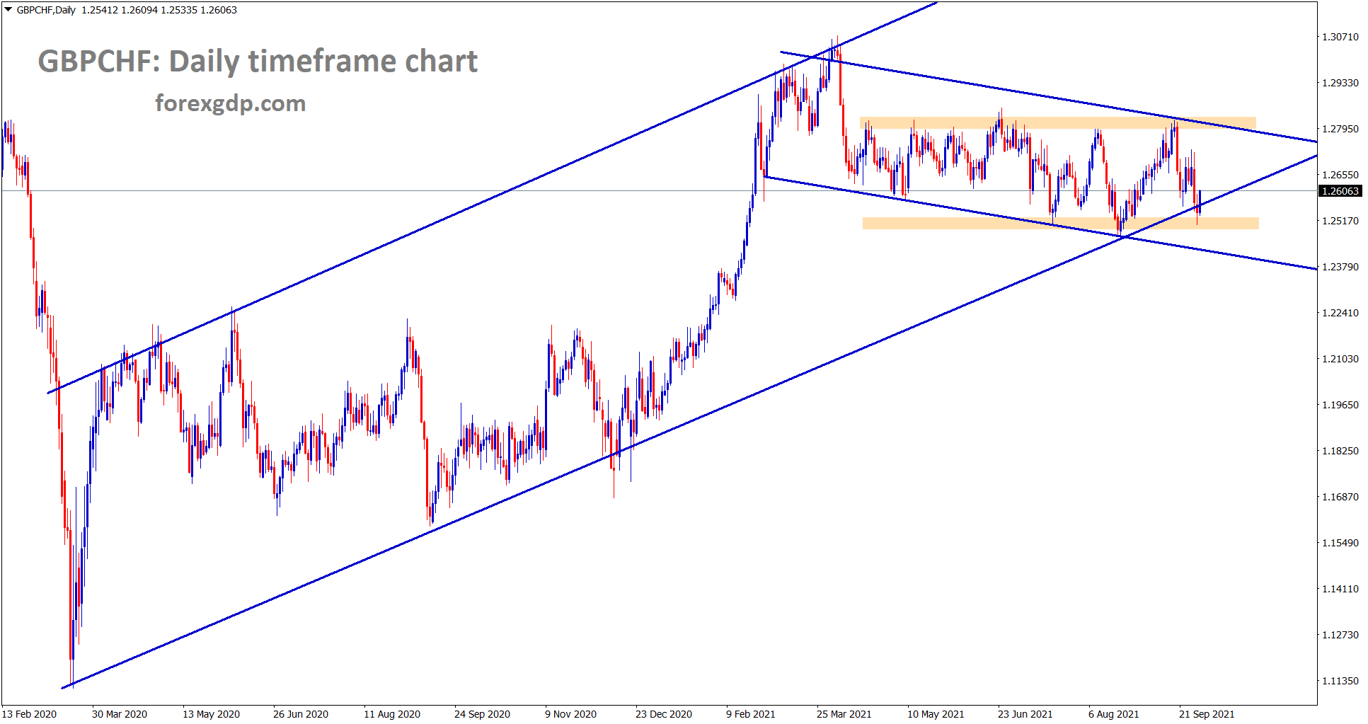 GBPCHF is rebounding after hitting the major higher low level of an uptrend line