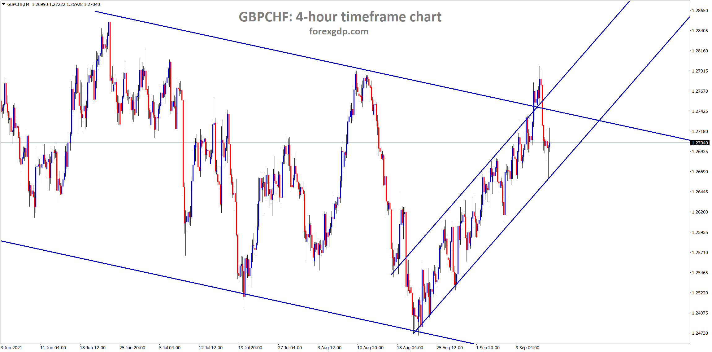 GBPCHF is still moving in an Ascending channel for a long time