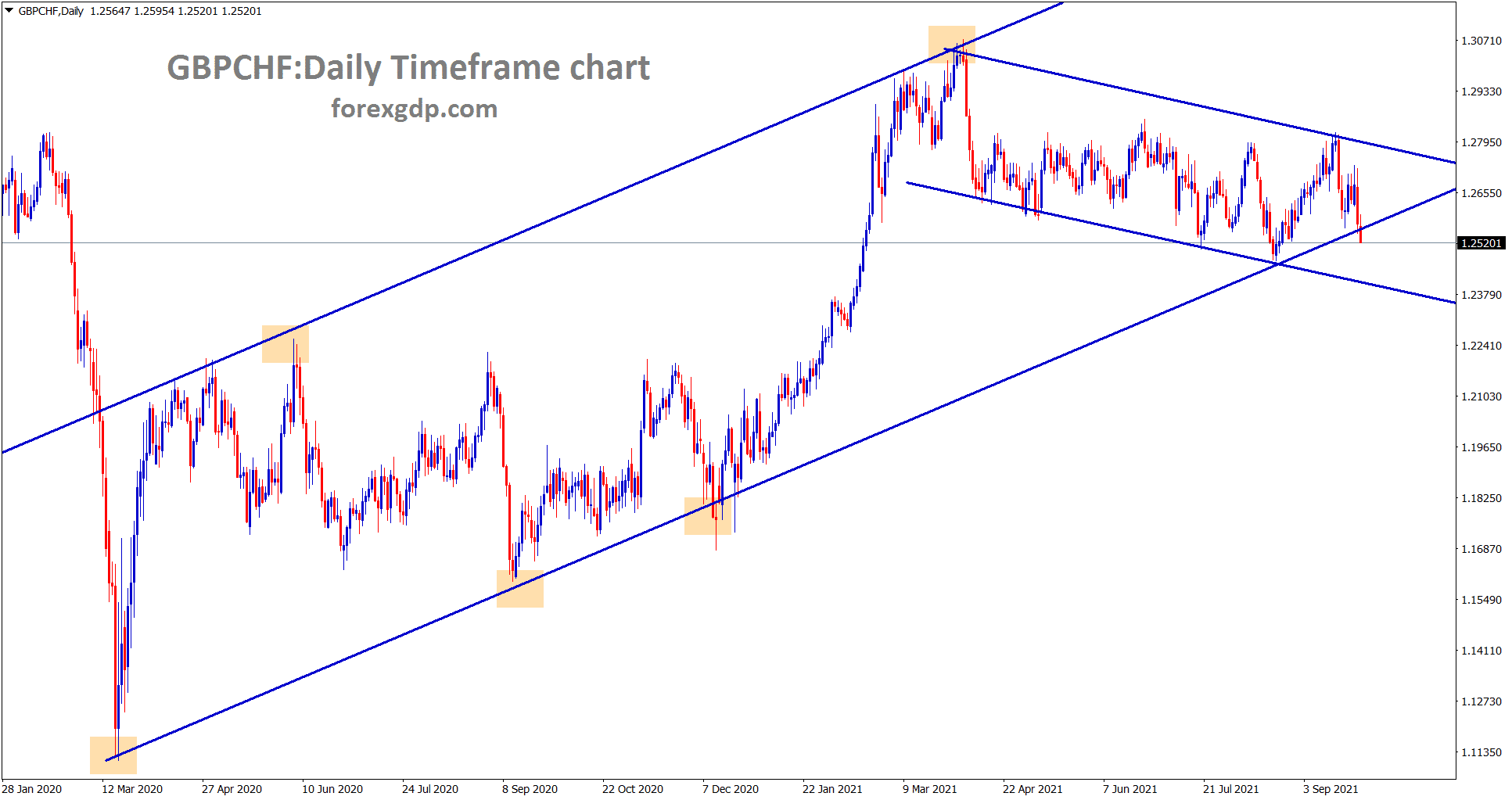 GBPCHF is trying to break the higher low of the uptrend line wait for the strong confirmation of breakout or reversal