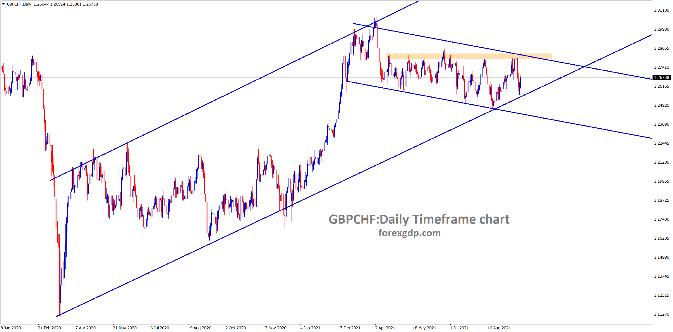 GBPCHF still moving in an uptrend and its consolidating now