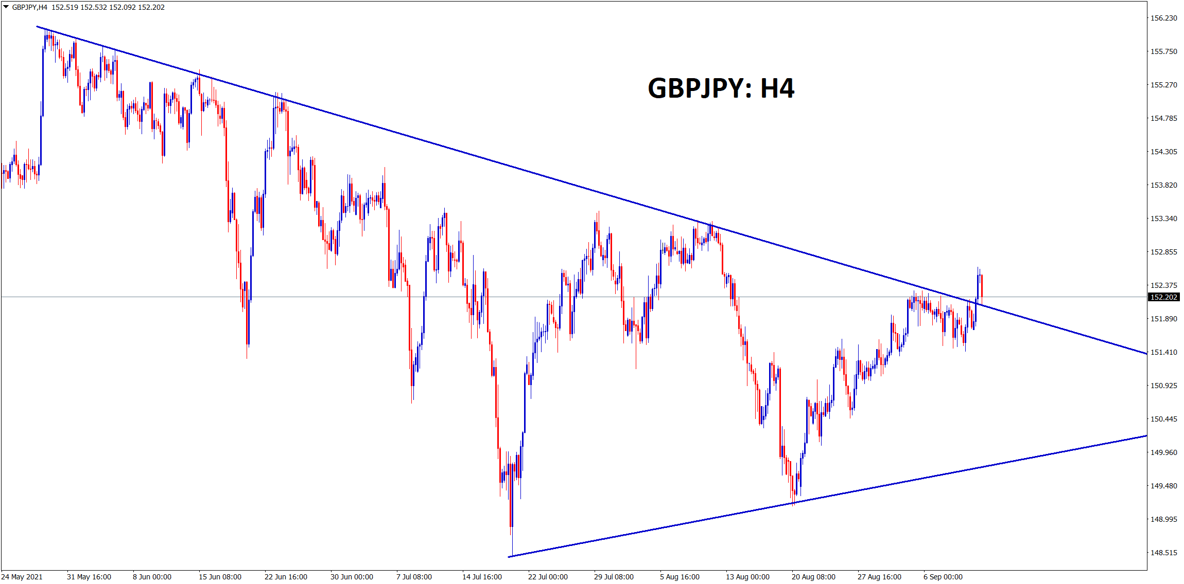 GBPJPY has broken the top lower high of the downtrend line today