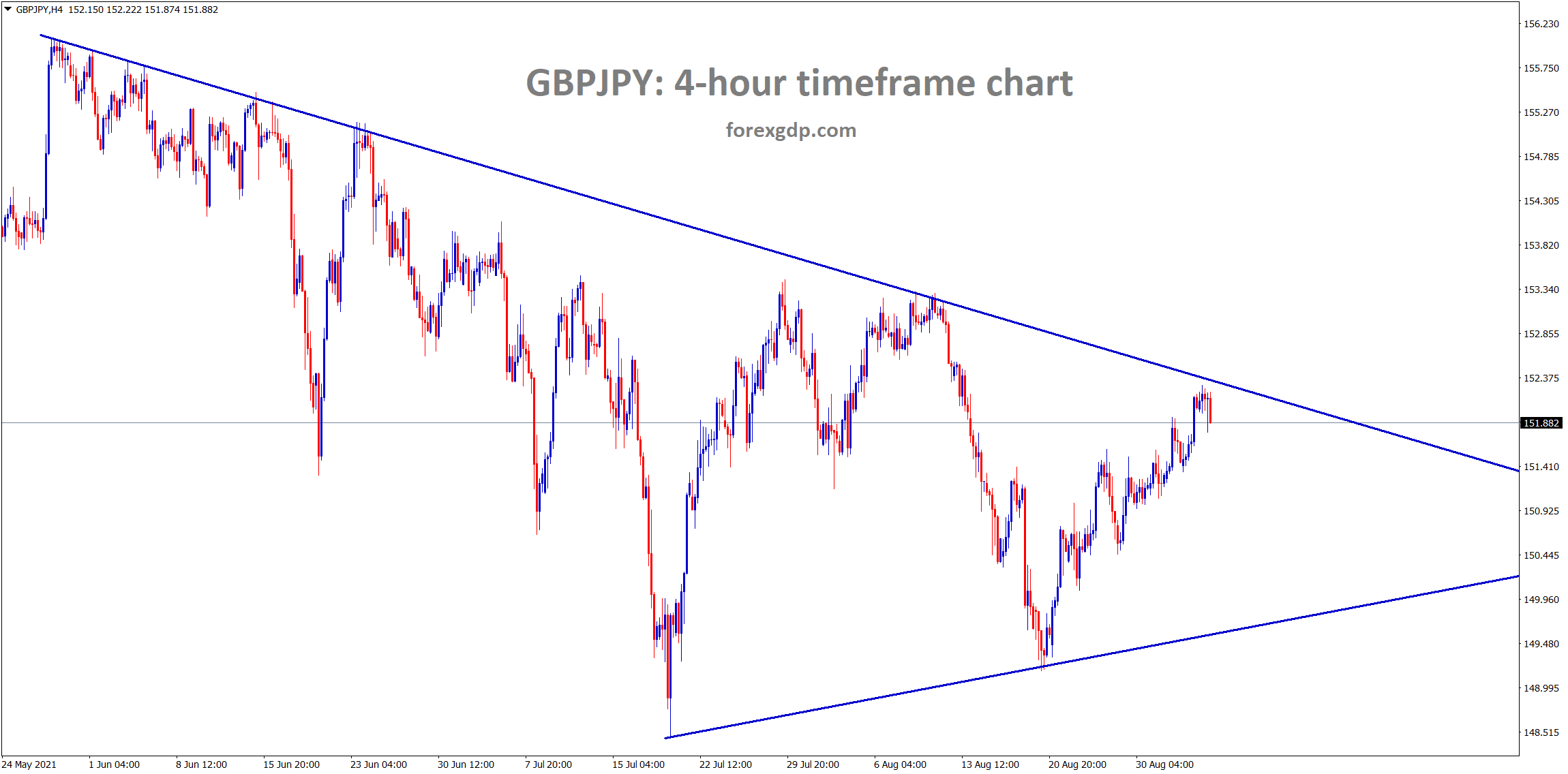 GBPJPY hits the lower high level in a downtrend line