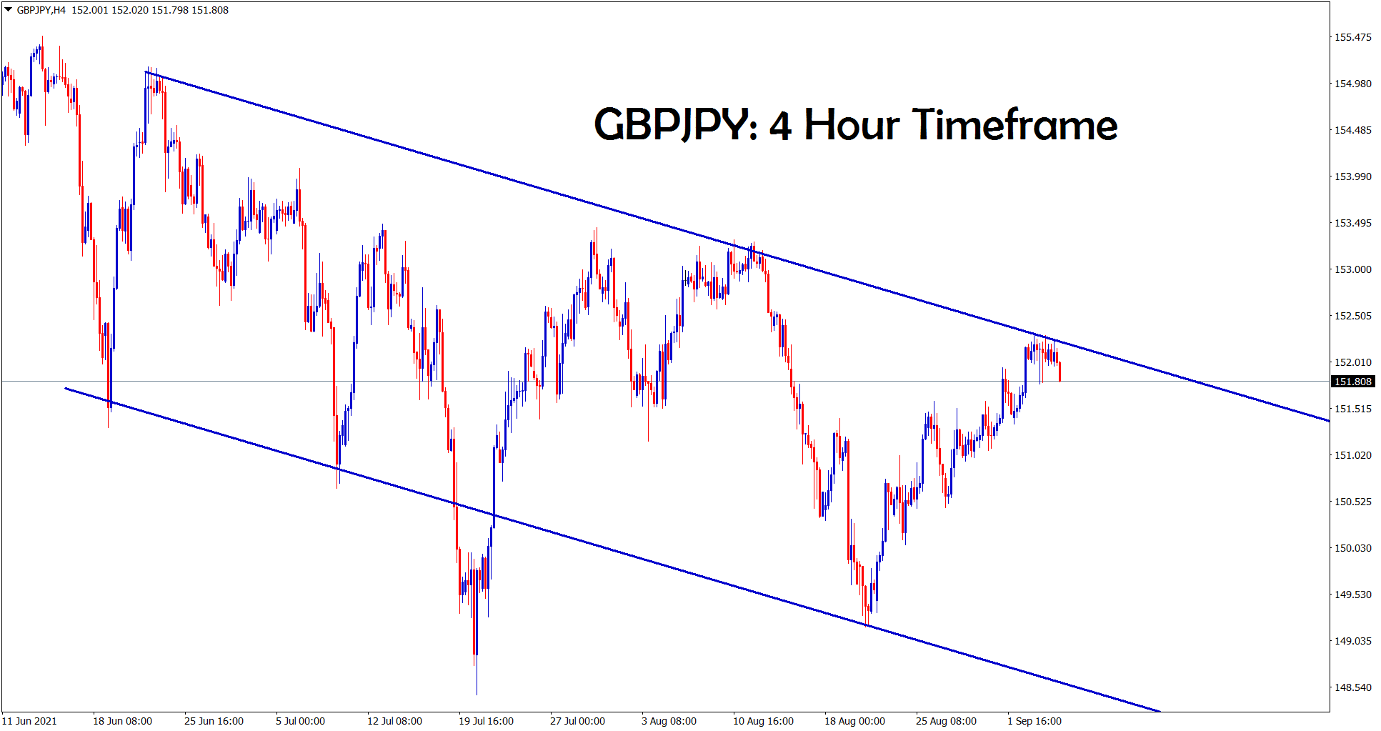 GBPJPY hits the lower high level of a downtrend line
