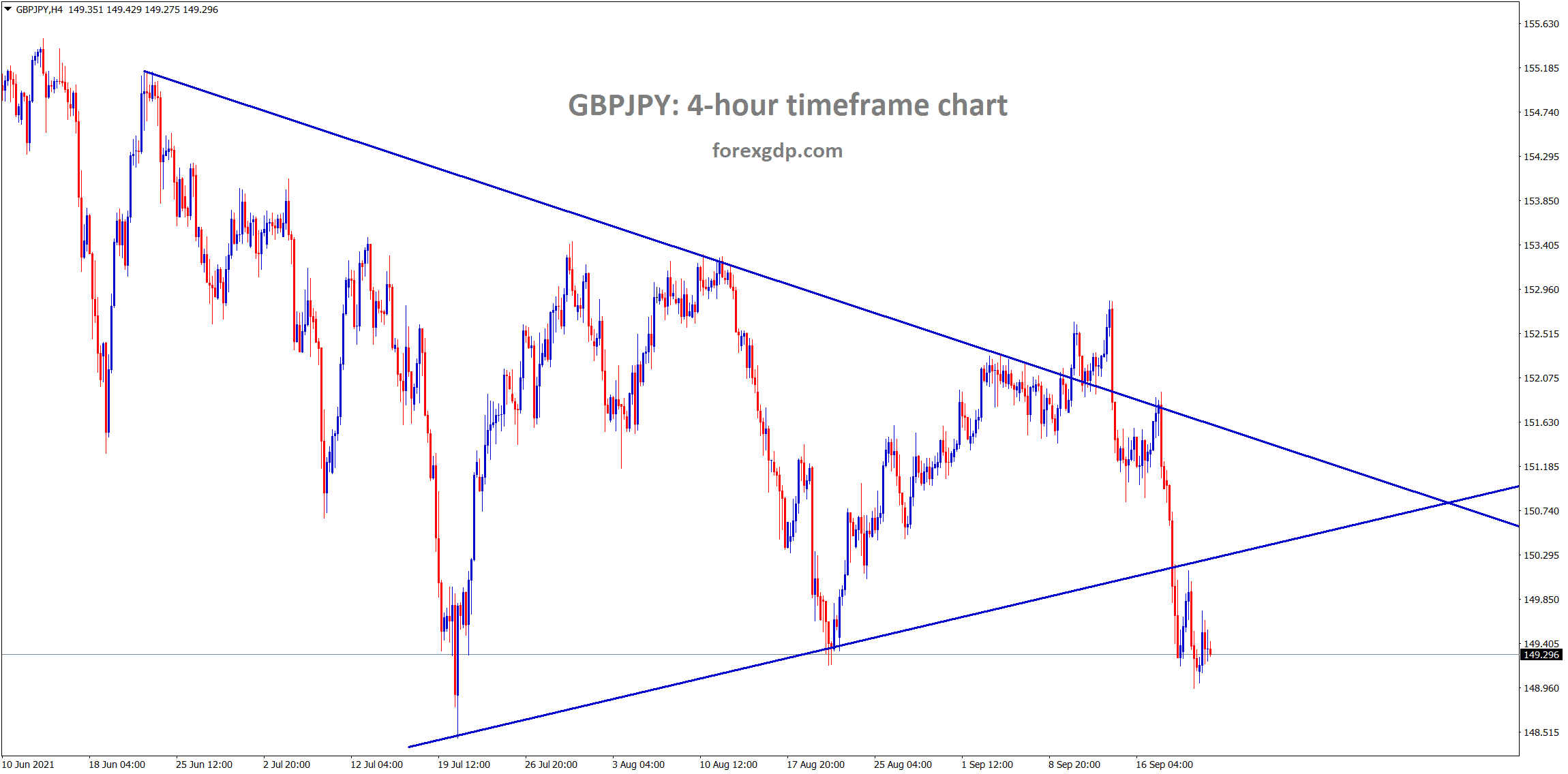 GBPJPY is at the horizontal support area breaking the symmetrical triangle pattern