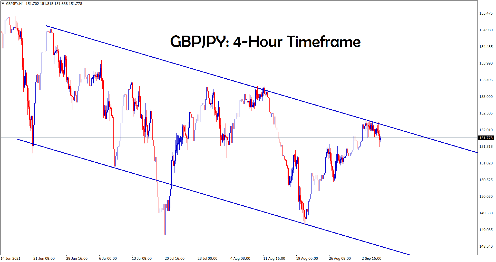 GBPJPY is consolidating at the lower high area of a downtrend line