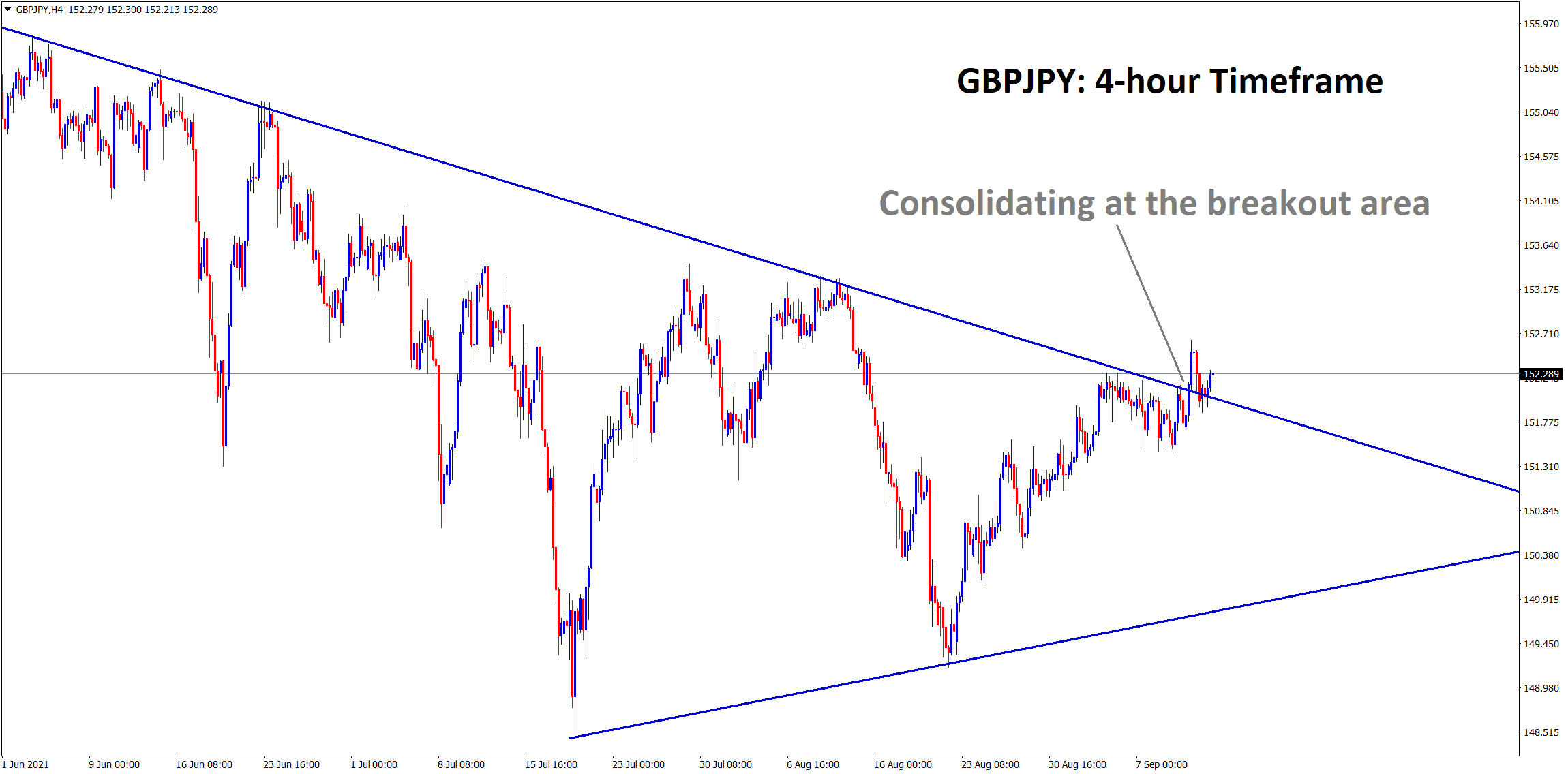 GBPJPY is consolidating now at the breakout area